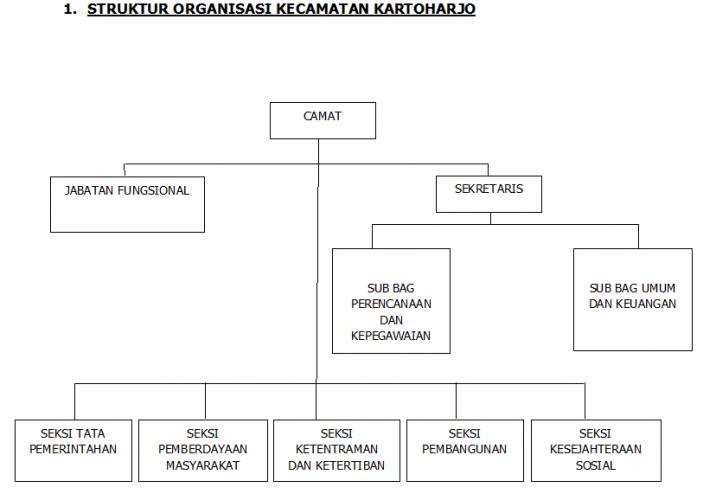 Struktur Organisasi Kecamatan Kartoharjo