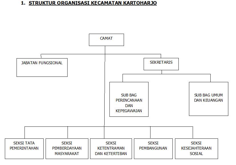 struktur organisasi kecamatan kartoharjo \u2013 kecamatan kartoharjo Struktur Organisasi Kelurahan struktur organisasi kecamatan kartoharjo