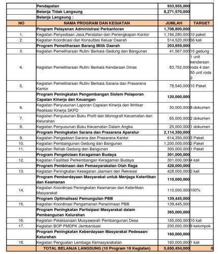 Daftar RKA 2019 Kecamatan Kartoharjo